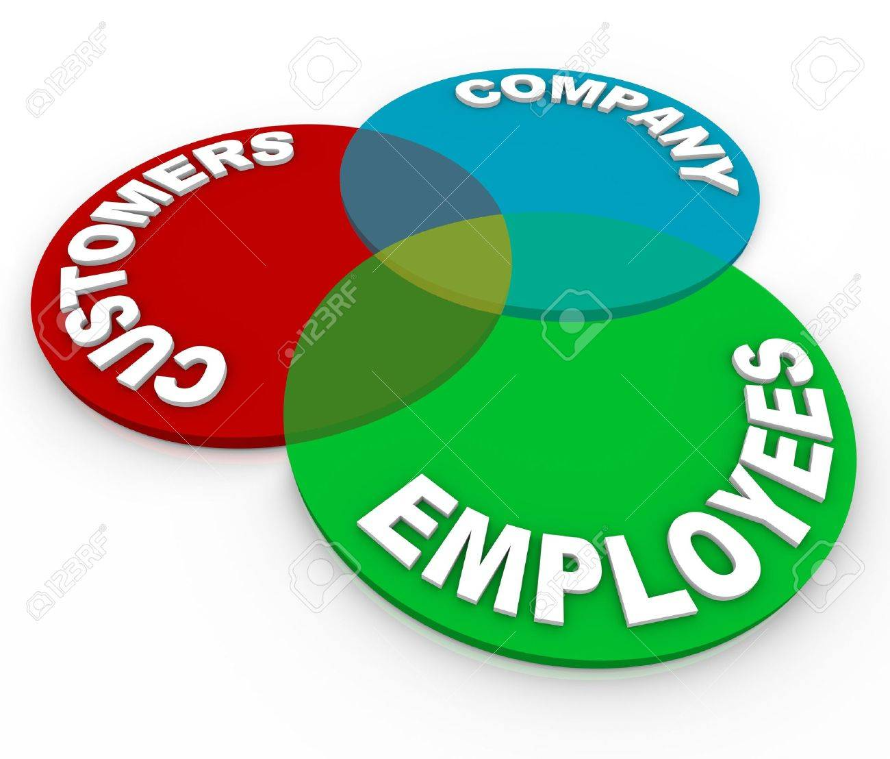 A Customer Service Venn Diagram Of Three Circles Marked Customers