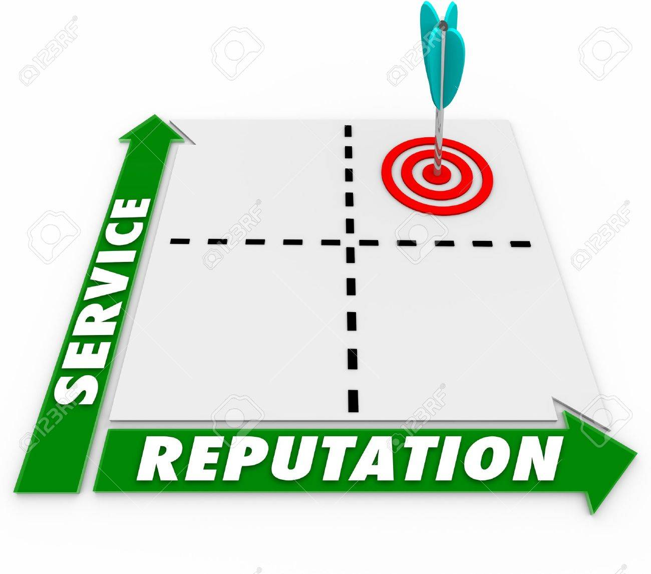 A matrix illustrating the correlation and connection between good customer service and a great reputation Stock Photo - 15014281