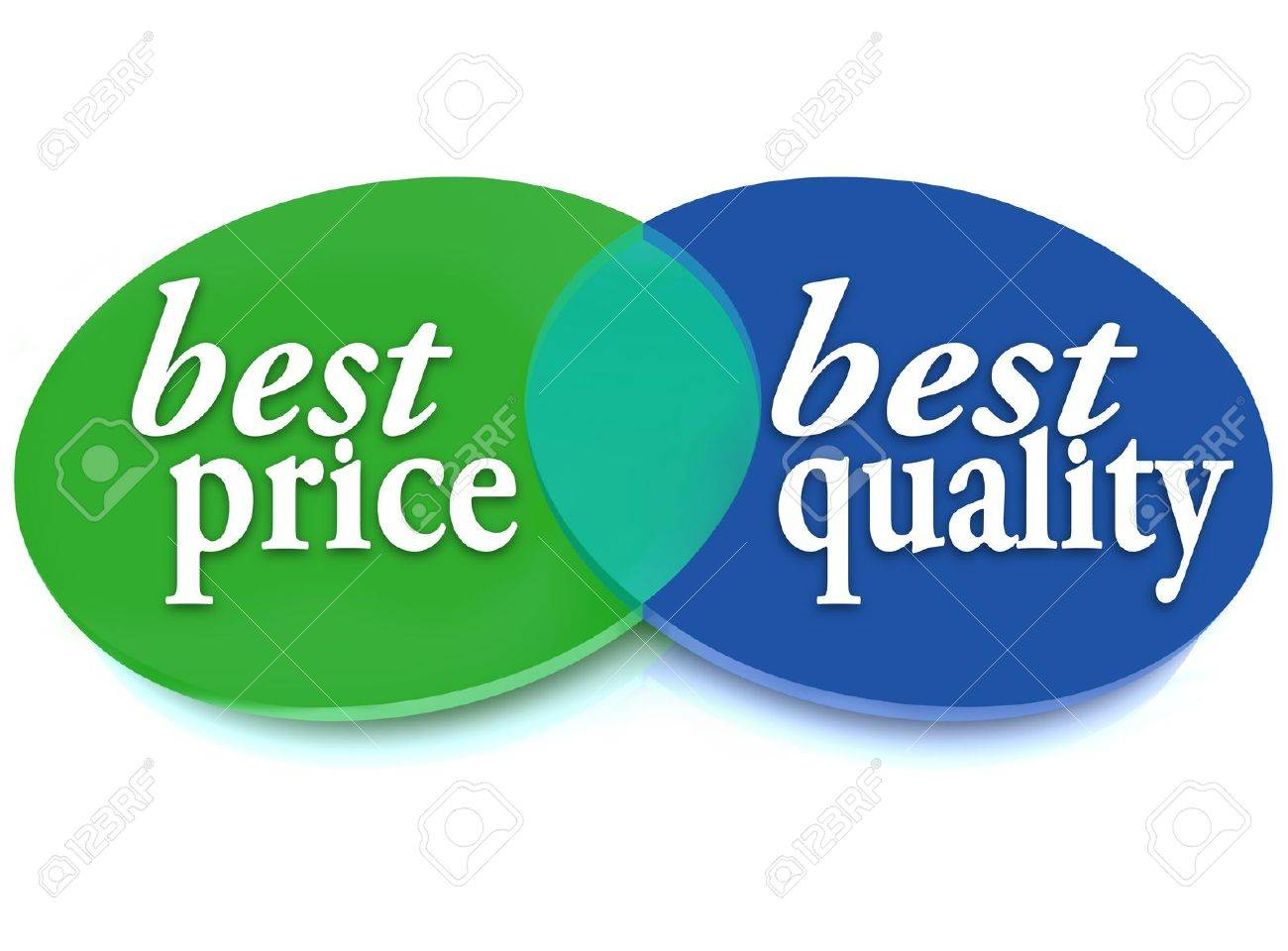 A Venn Diagram Of Overlapping Circles With The Words Best Price ...