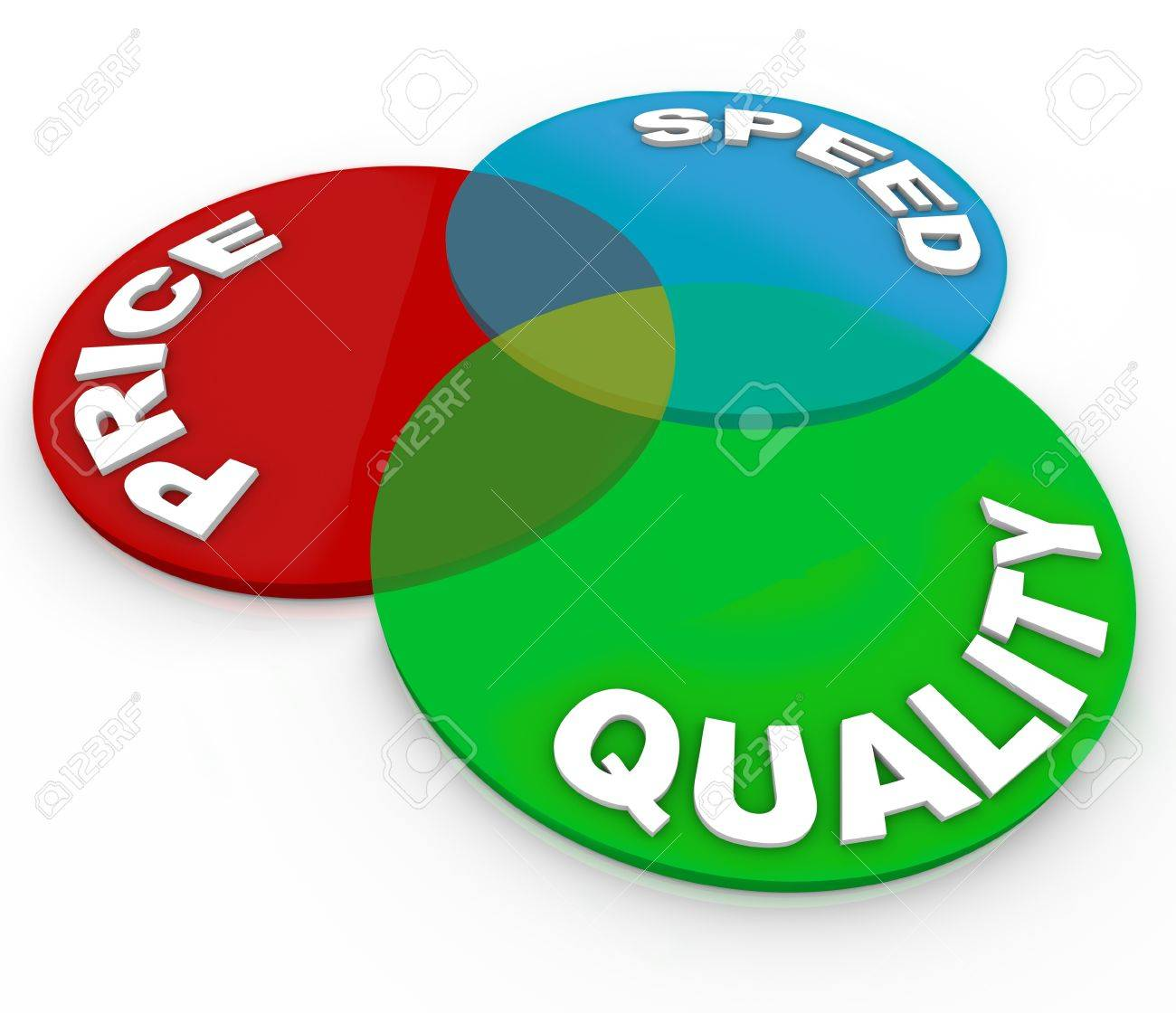 A venn diagram illustrating the intersection of price, speed and quality and the best choice for a product or service to buy in a comparison of different items Stock Photo - 19587246