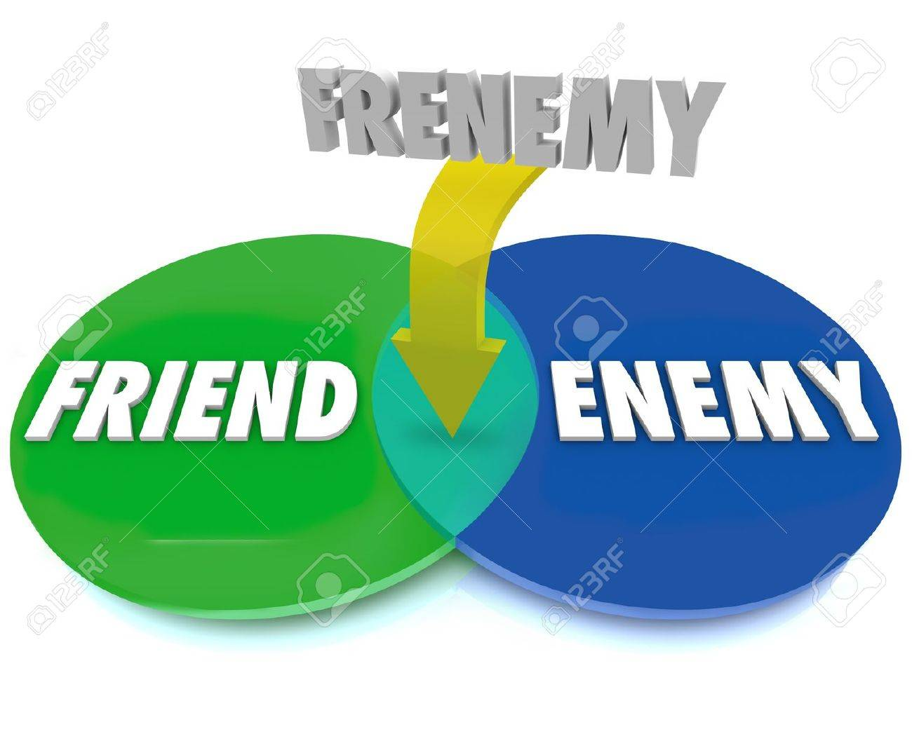 The word frenemy defined by a venn diagram of intersecting circles the word frenemy defined by a venn diagram of intersecting circles between friend and enemy stock pooptronica