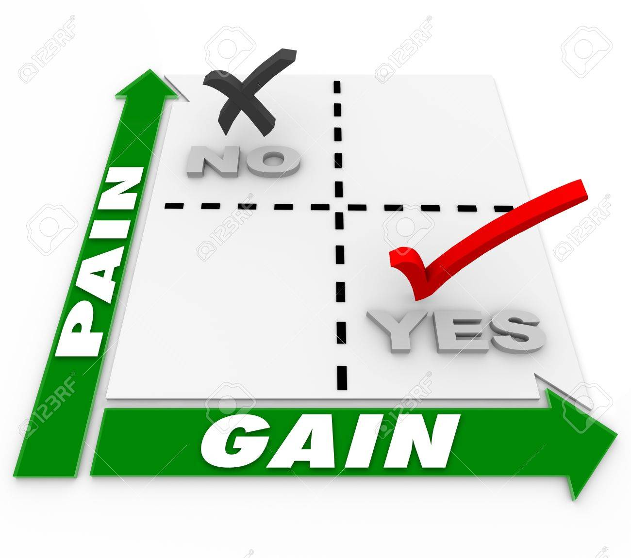 The words Pain and Gain on a matrix of choices showing how to minimize pain or sacrifice in order to maximize returns and results Stock Photo - 20163270