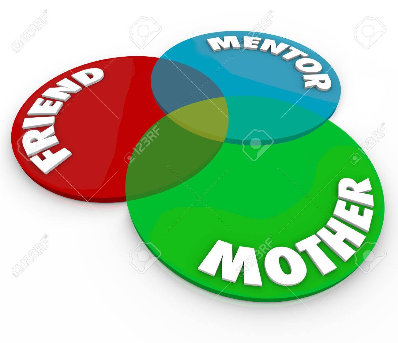 Madre amigo y mentor palabras en un diagrama de venn de crculos foto de archivo madre amigo y mentor palabras en un diagrama de venn de crculos superpuestos para ilustrar las funciones y relaciones entre una madre y ccuart Images
