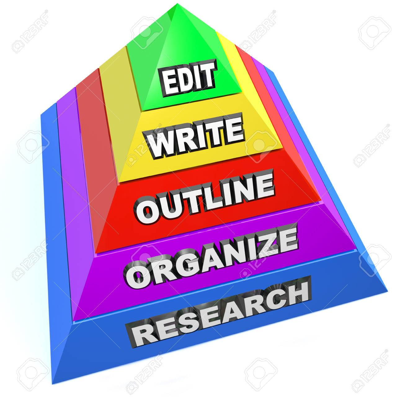 Edit, Write, Outline, Organize and Research steps on a pyramid Stock Photo - 25837381