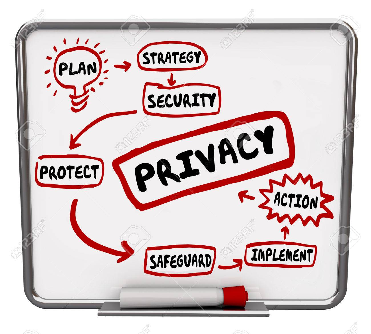 Privacy security or safeguard diagram or flowchart written on privacy security or safeguard diagram or flowchart written on a dry erase board as tips nvjuhfo Choice Image
