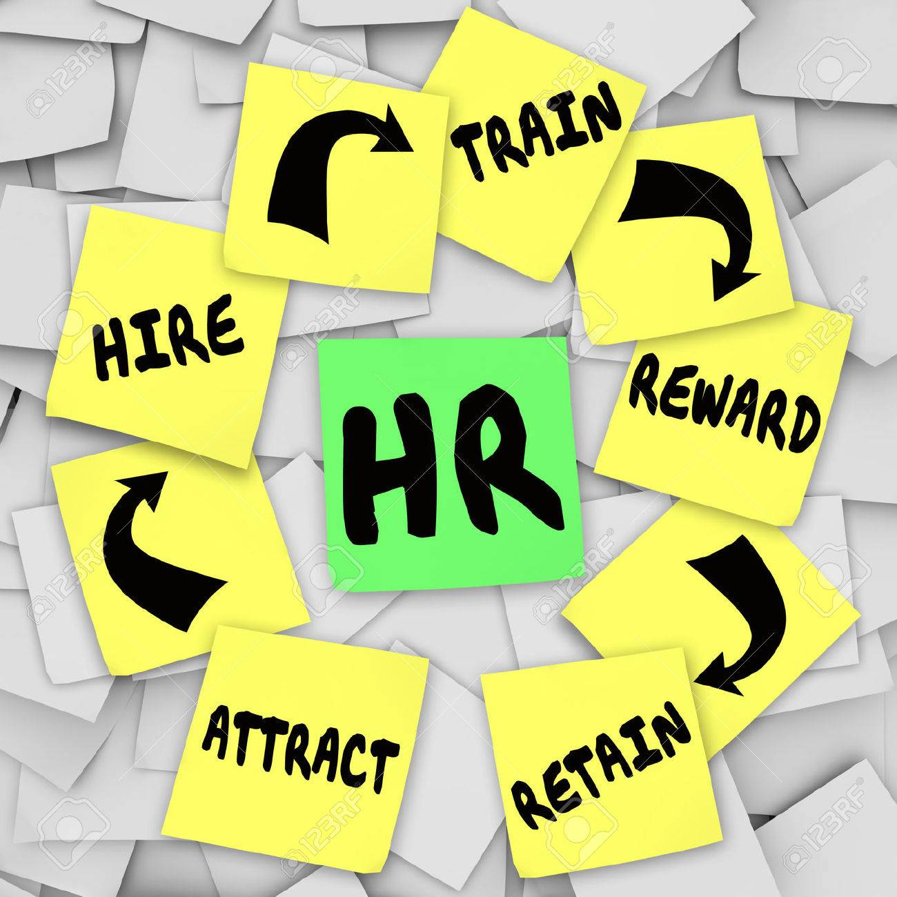 HR Or Personnel Words On A Sticky Note Surrounded By Advice On ...