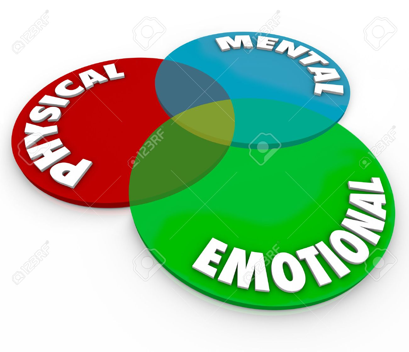 Venn diagram stock photos royalty free business images physical mental and emotional words on a venn diagram to illustrate total balance of mind pooptronica Choice Image