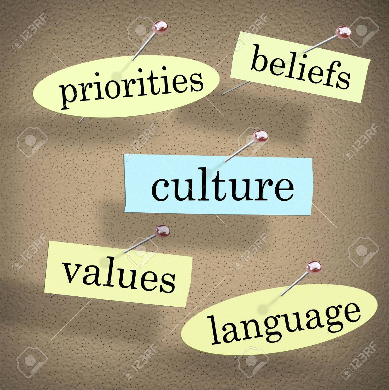 Culture word pinned to a bulletin board surrounded by shared pirorities, values, beliefs, and language of an organization, company, religion or society - 44335627