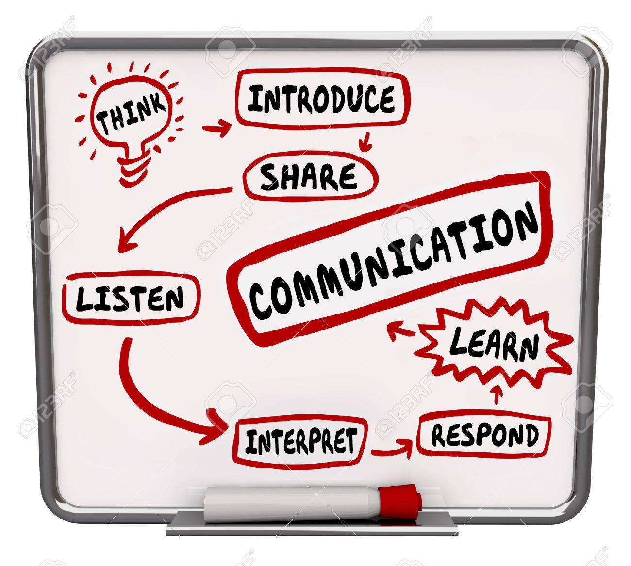 Communication word on a workflow diagram for effective process of sharing information Stock Photo - 47430575