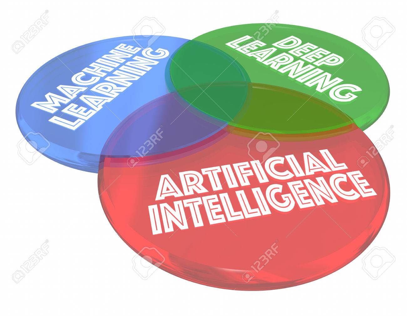 Machine deep learning ai artificial intelligence venn diagram machine deep learning ai artificial intelligence venn diagram 3d illustration stock illustration 80416299 pooptronica Images