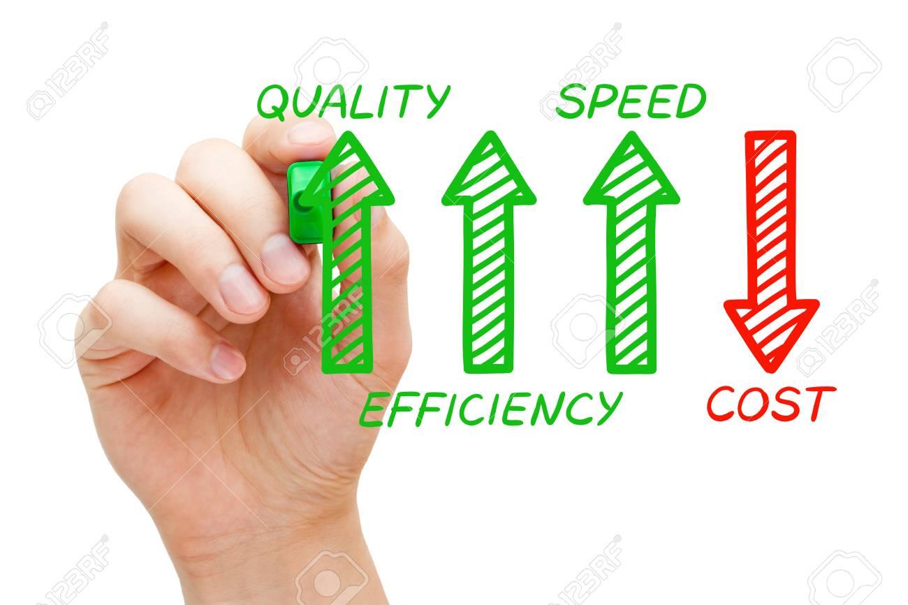 Increased Quality Efficiency Speed Decreased Cost - 110247932