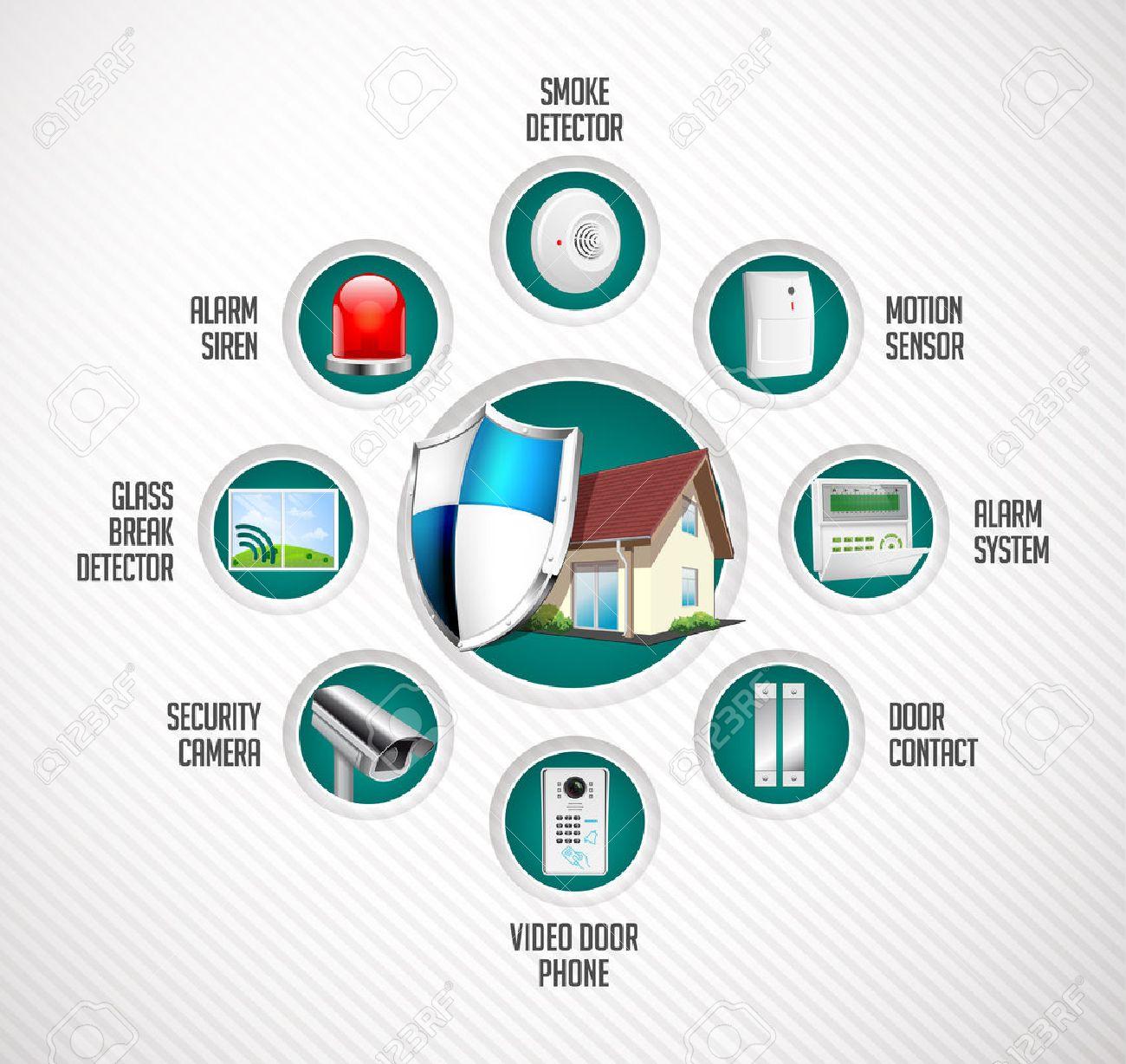 Home security system - motion detector, glass break sensor, gas detector, cctv camera, alarm siren, video door phone, alarm system concept - 57606258