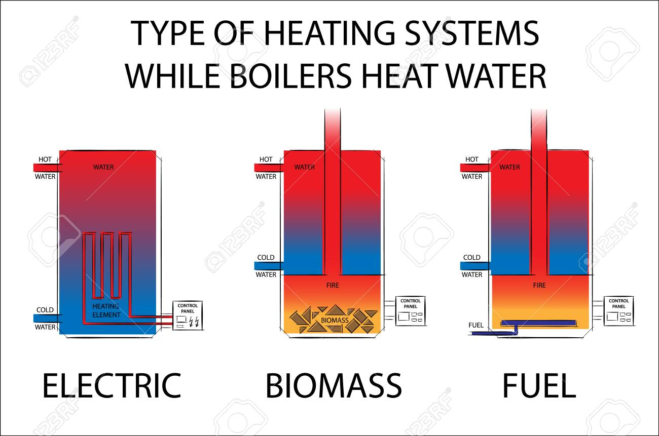 Type Of Heating Systems While Boilers Heat Water. Electric, Biomass ...