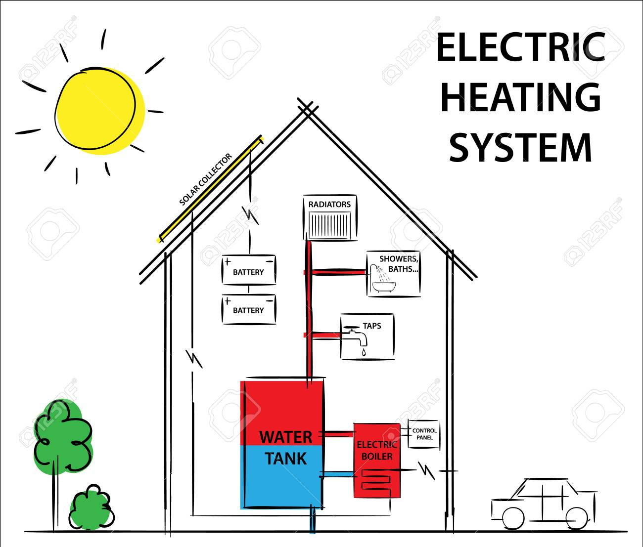 heating cooling diagram 19 7 fearless wonder de \u2022solar electric heating and cooling systems diagram drawing rh 123rf com heating and cooling wire diagram heating and cooling weathering diagram