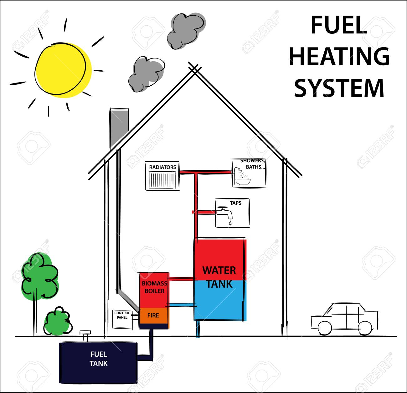 Gas or fuel home heating and cooling system diagram drawing gas or fuel home heating and cooling system diagram drawing illustration stock vector pooptronica