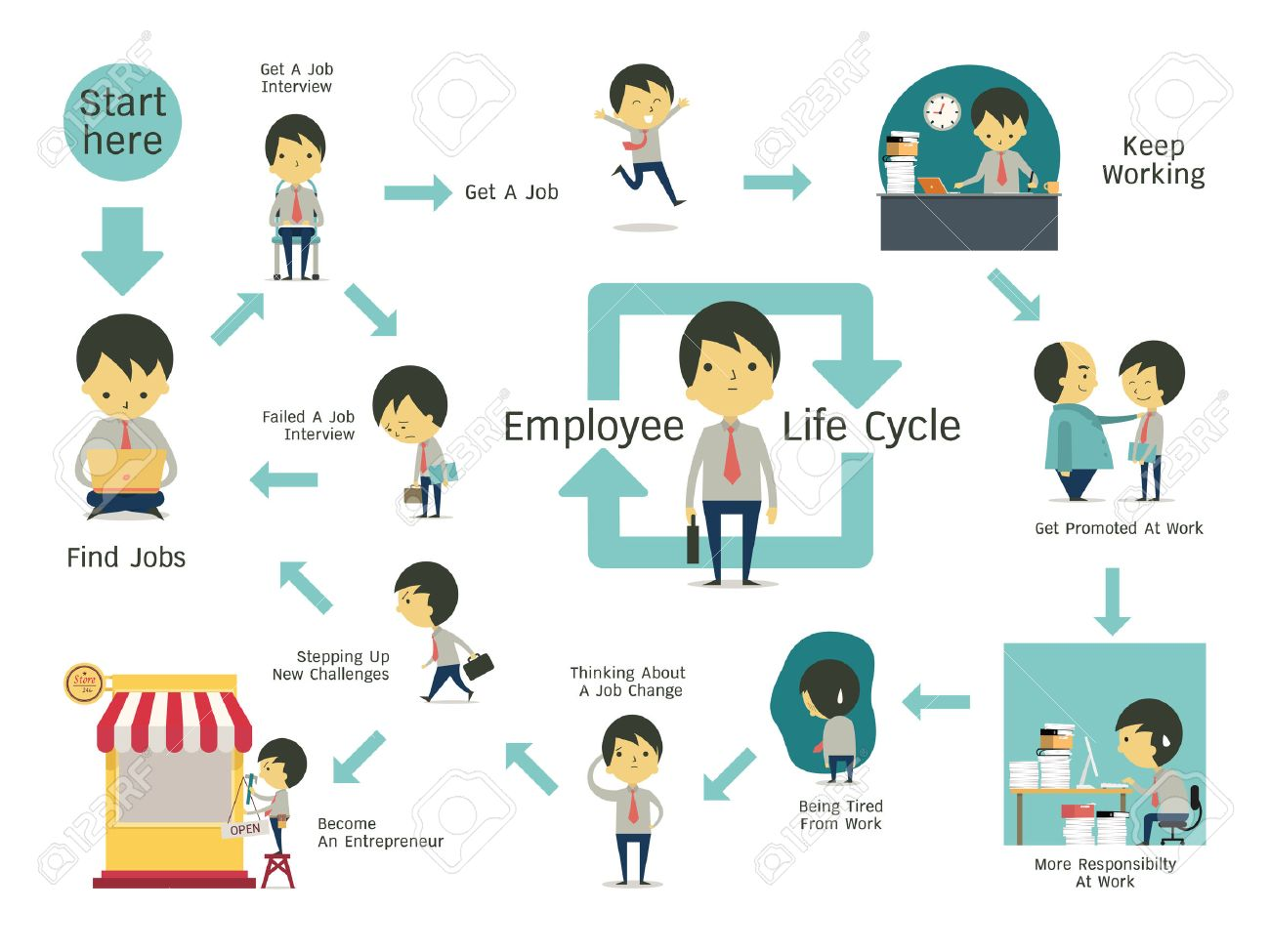 finding employment stock photos pictures 9 360 royalty finding employment infographics illustration of employee life cycle simple character of businessman flat
