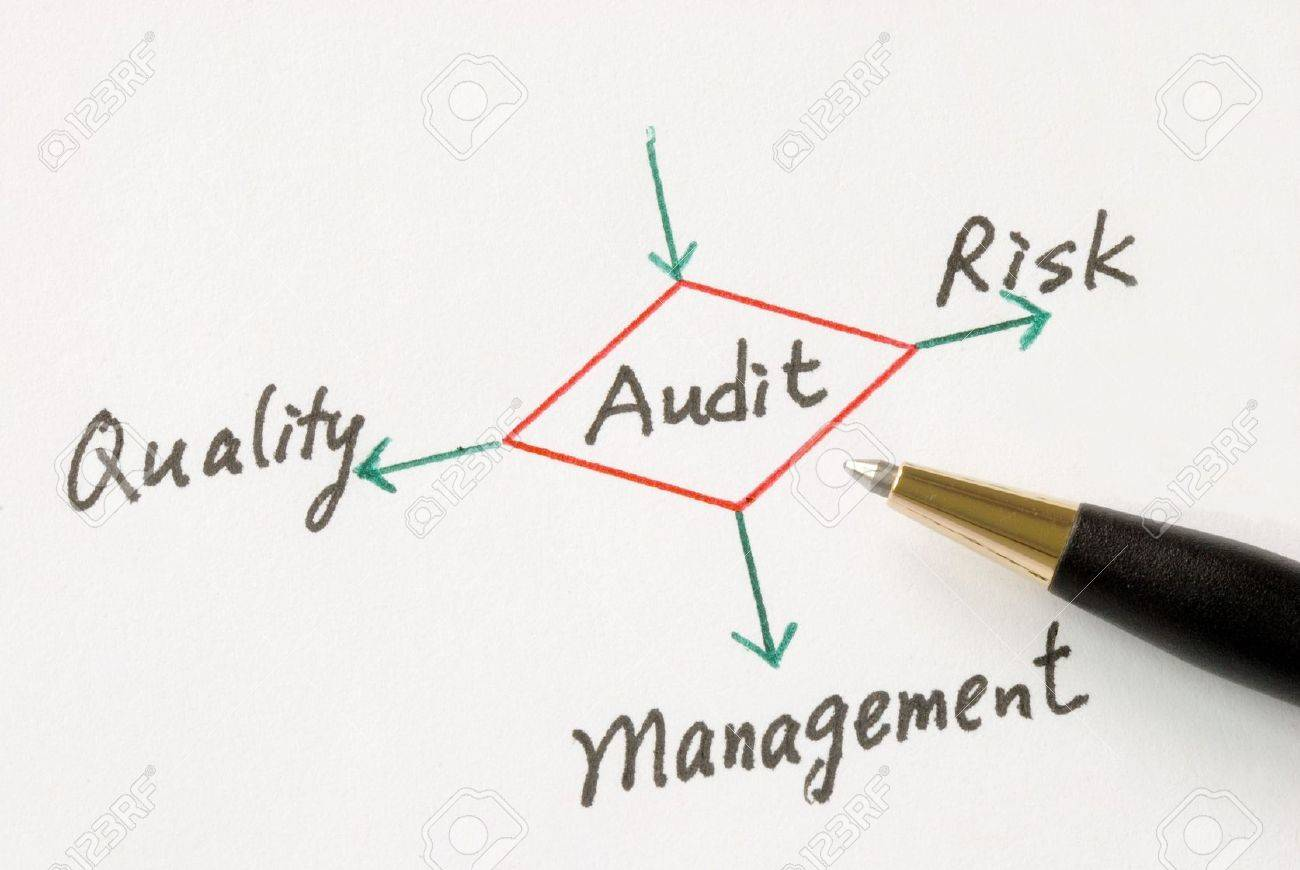 Several possible outcomes of performing an audit Stock Photo - 7453517