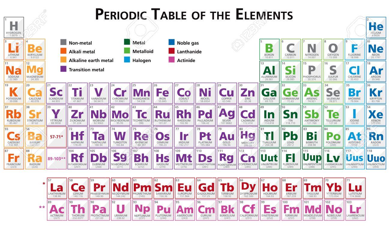 Tabla peridica de los elementos del vector de ilustracin en ingls foto de archivo tabla peridica de los elementos del vector de ilustracin en ingls multicolor salvado con el ilustrador 10 urtaz Images