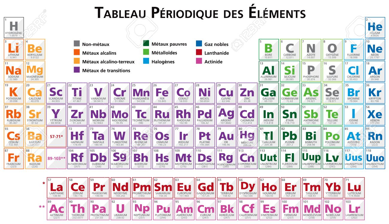 Periodic table of the elements illustration vector in french periodic table of the elements illustration vector in french stock vector 37103050 urtaz Images