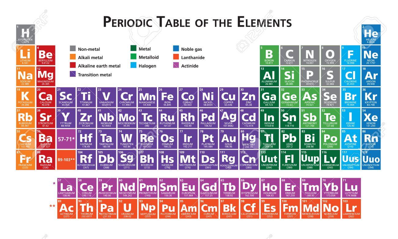 Tableau Periodique Des Elements Illustration Vectorielle Multicolore Clip Art Libres De Droits Vecteurs Et Illustration Image 40875687