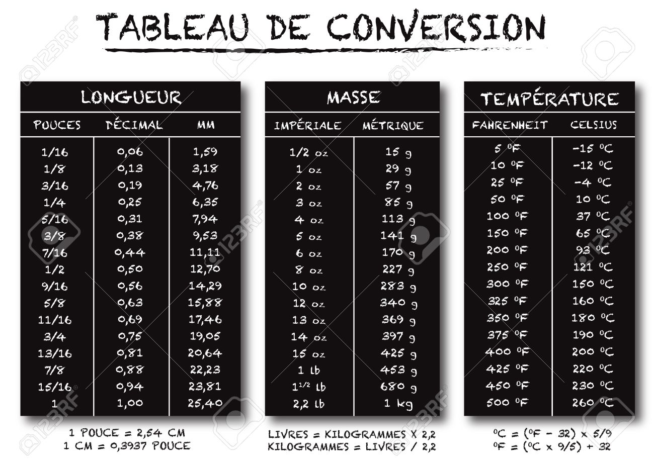 French language conversion table chart vector for length weight french language conversion table chart vector for length weight and temperature text is outline and no geenschuldenfo Choice Image