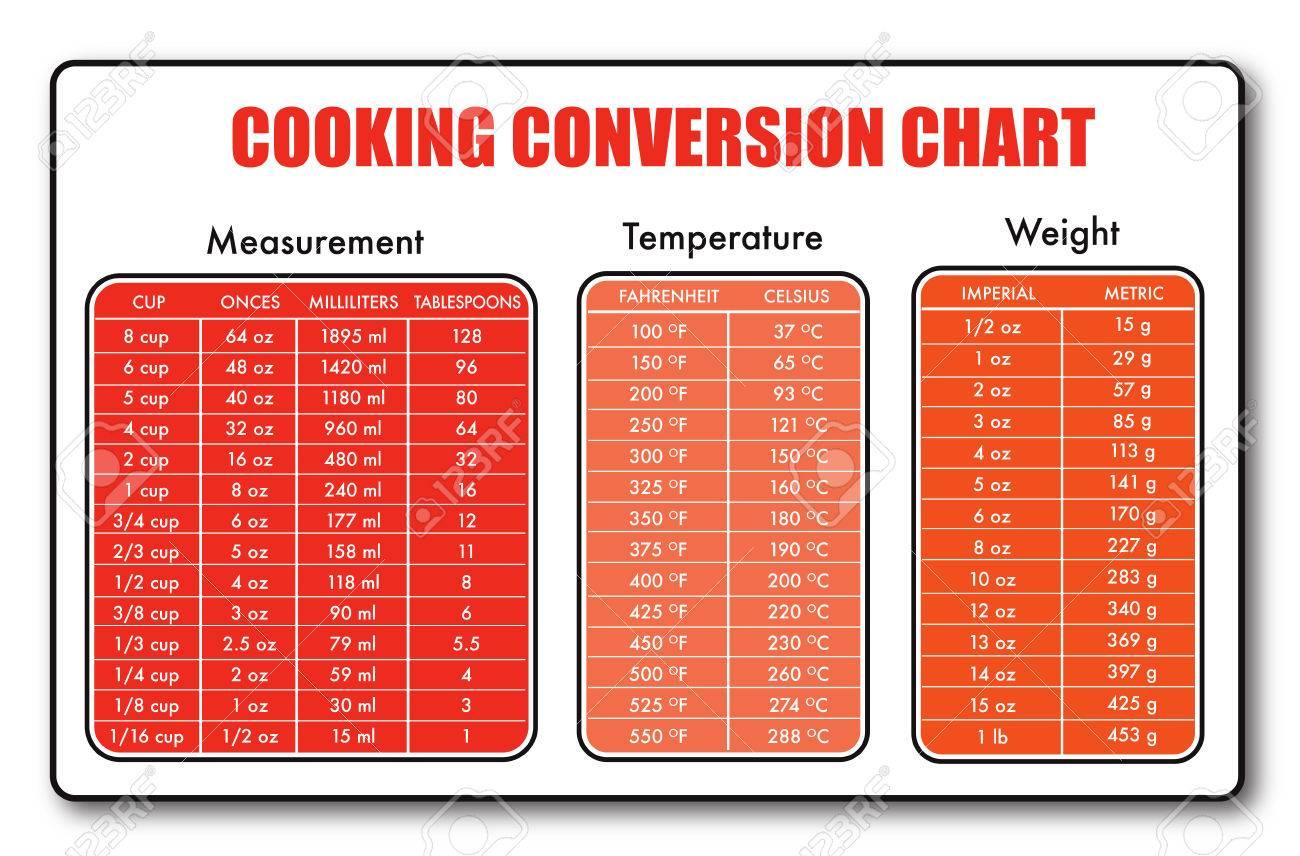 Cooking measurement table chart vector no drop shadow on the