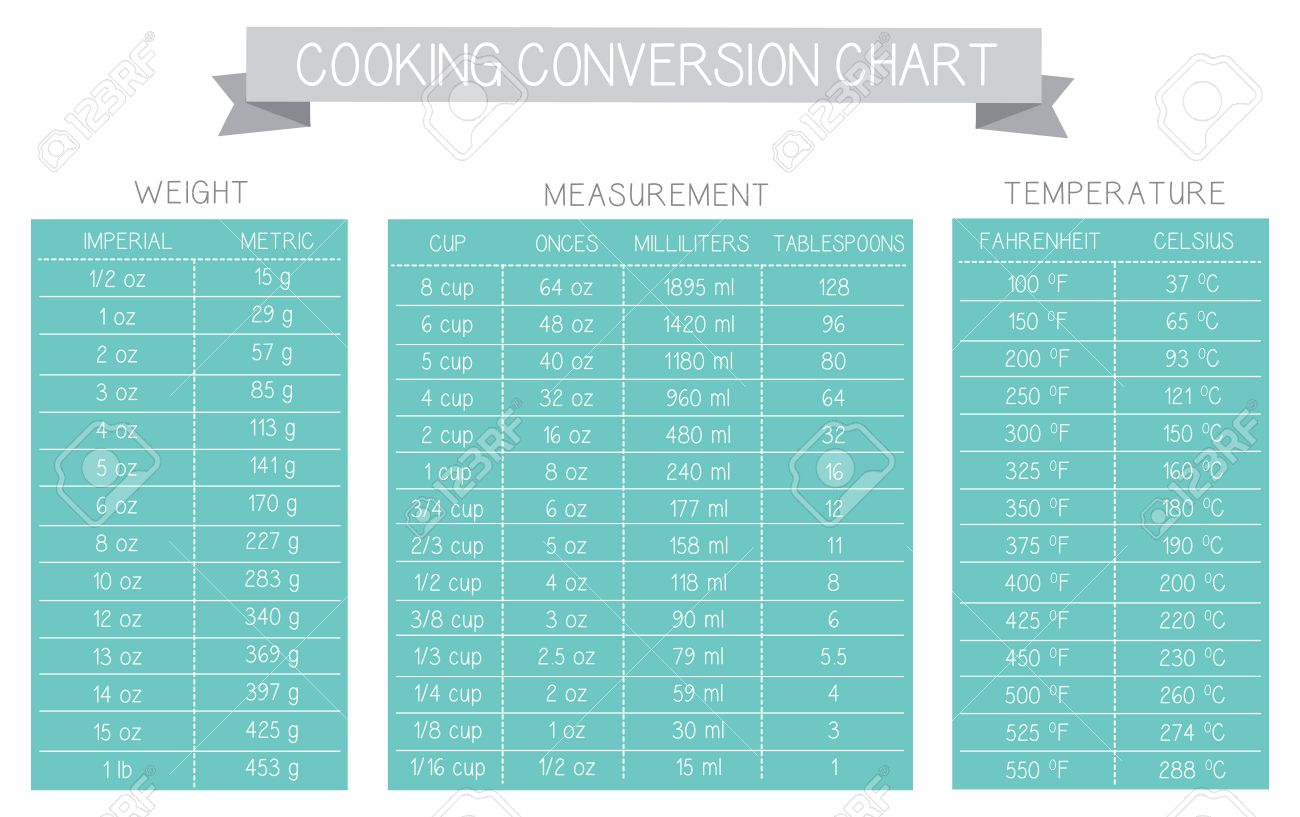 Cooking Measurement Table Chart Vector Grey And Turquoise Text ...