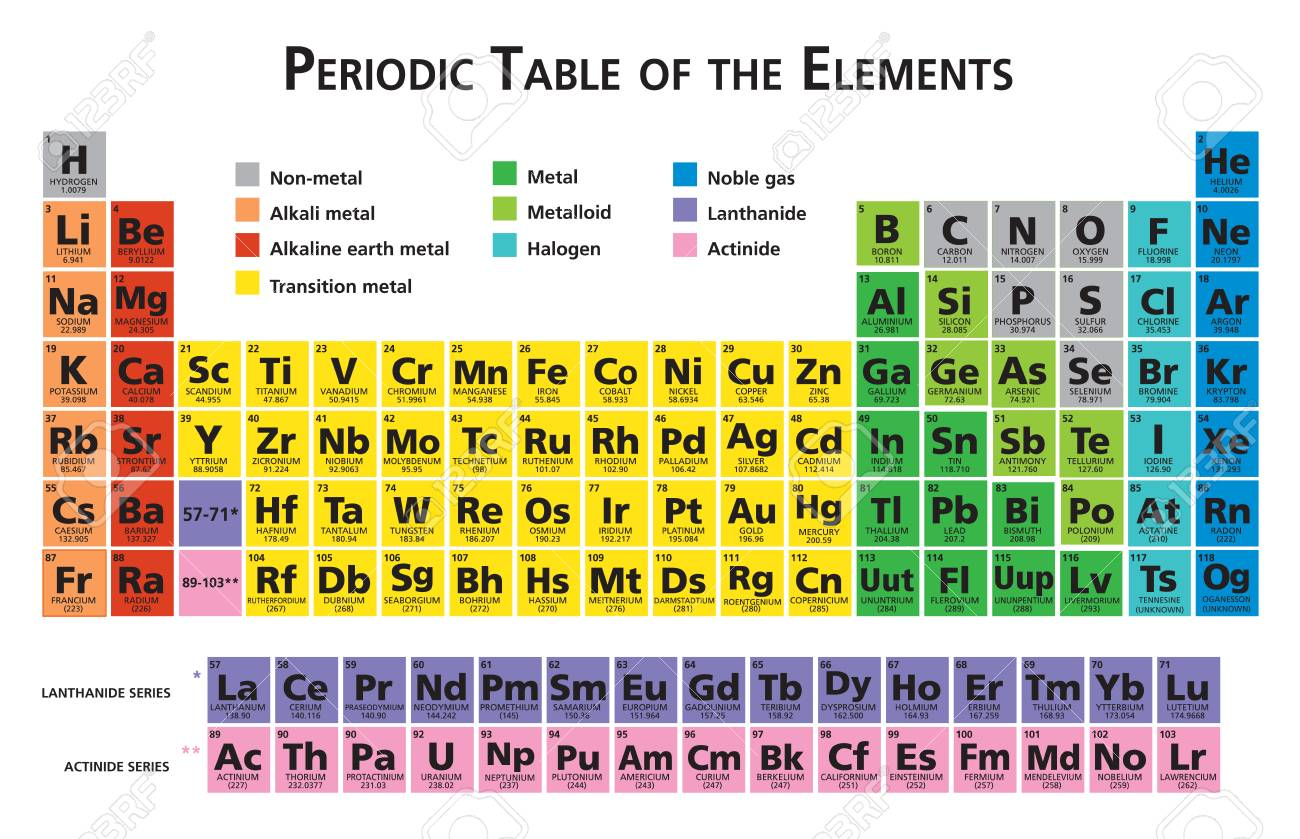 Mendeleev Periodic table of the chemical elements illustration vector multicolor 118 elements - 94111660