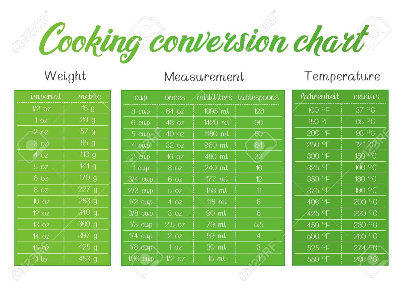 cooking measurement table chart vector grey and turquoise text is outline - 124511500