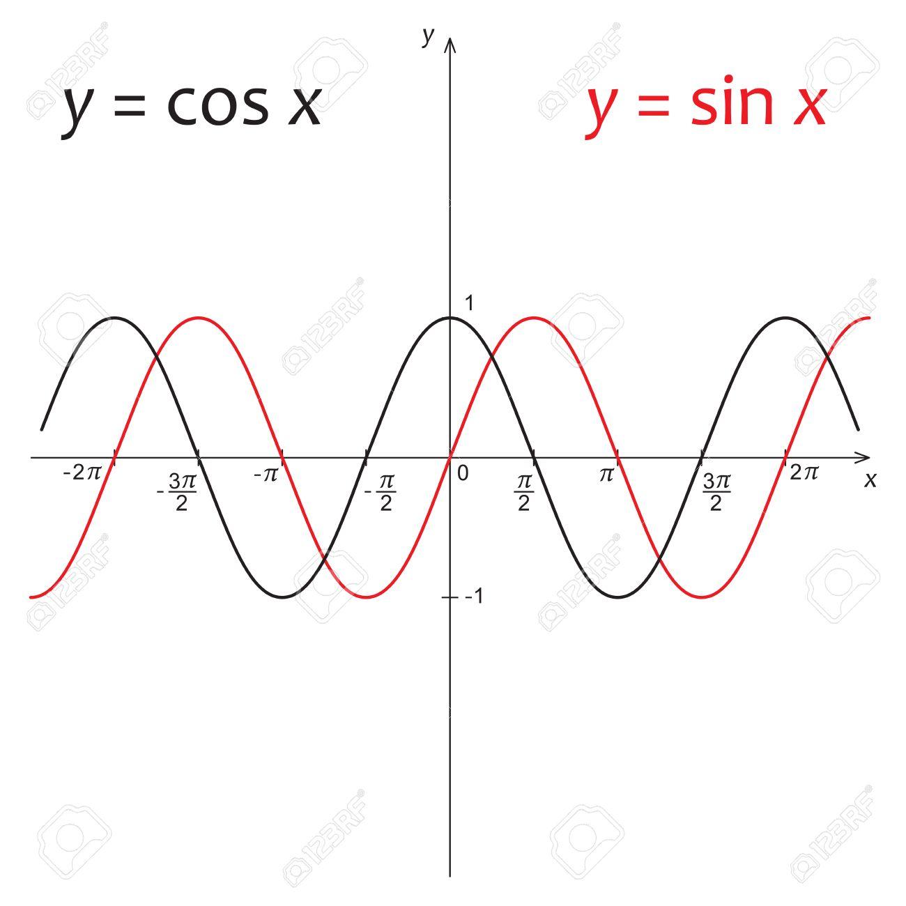 vector illustration of mathematics functions y sin x and y cos
