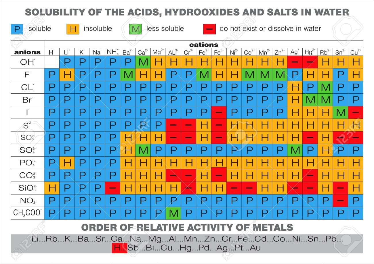 Solubility of the acids hydroxides and salts in water royalty free solubility of the acids hydroxides and salts in water stock vector 9819969 urtaz Image collections