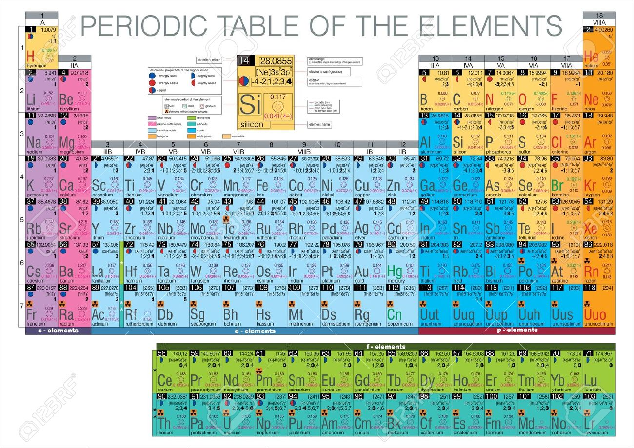 Complete Periodic Table Of The Elements Royalty Free Cliparts