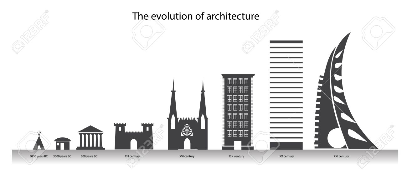 The Evolution Of Architecture In The Timeline City Design