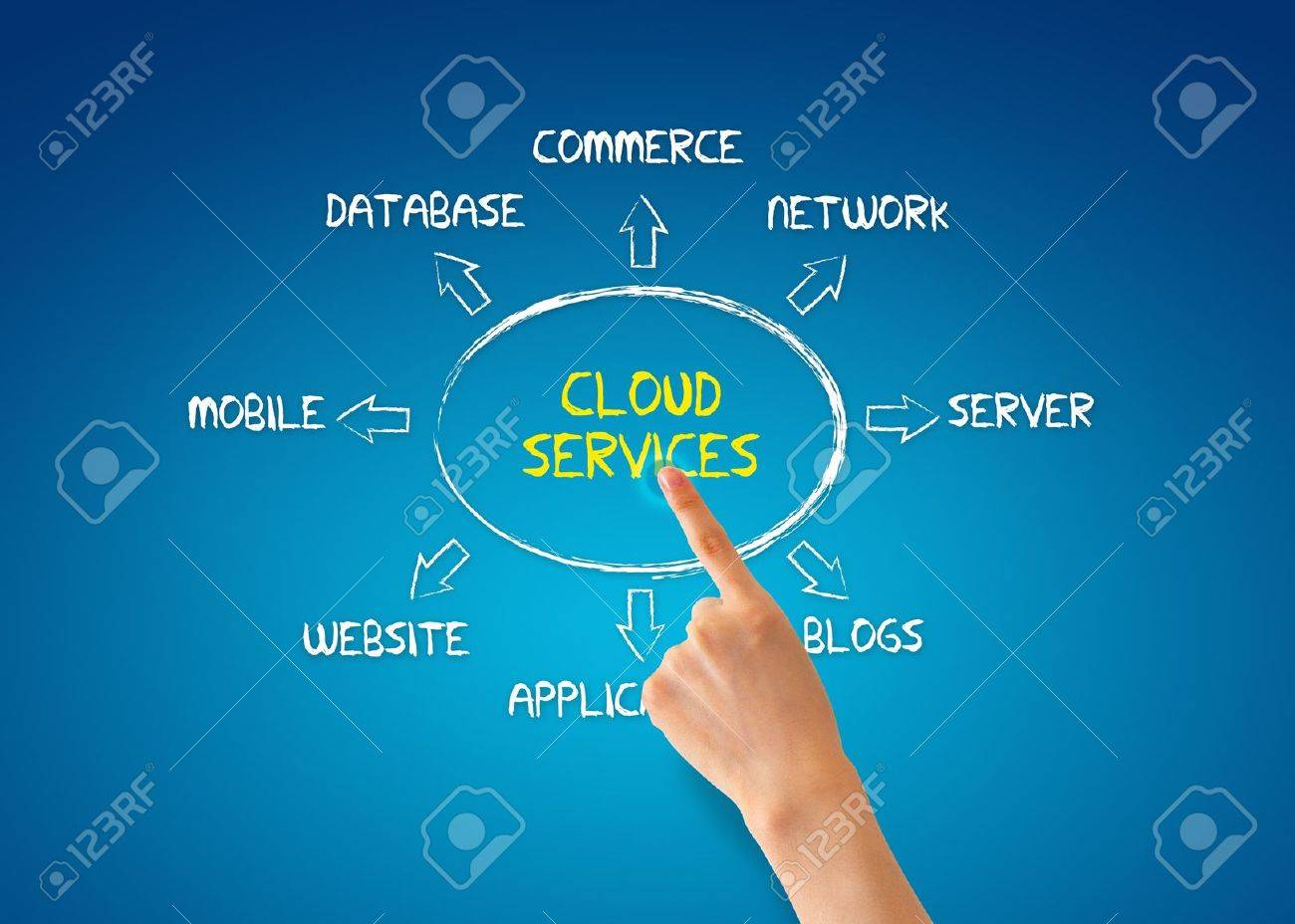Hand pointing at a cloud services illustration. Stock Photo - 13027803
