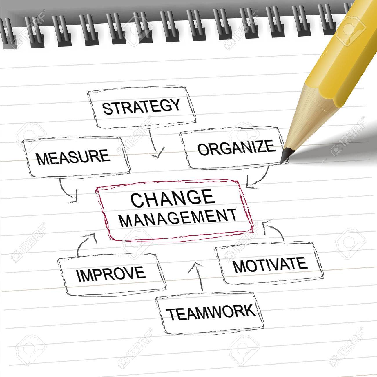 Change Management Flow Chart With Pencil On Notebook Royalty Free