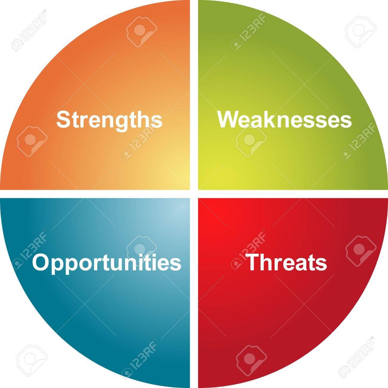 swot analysis business strategy management process concept diagram illustration swot analysis business strategy management process concept diagram illustration