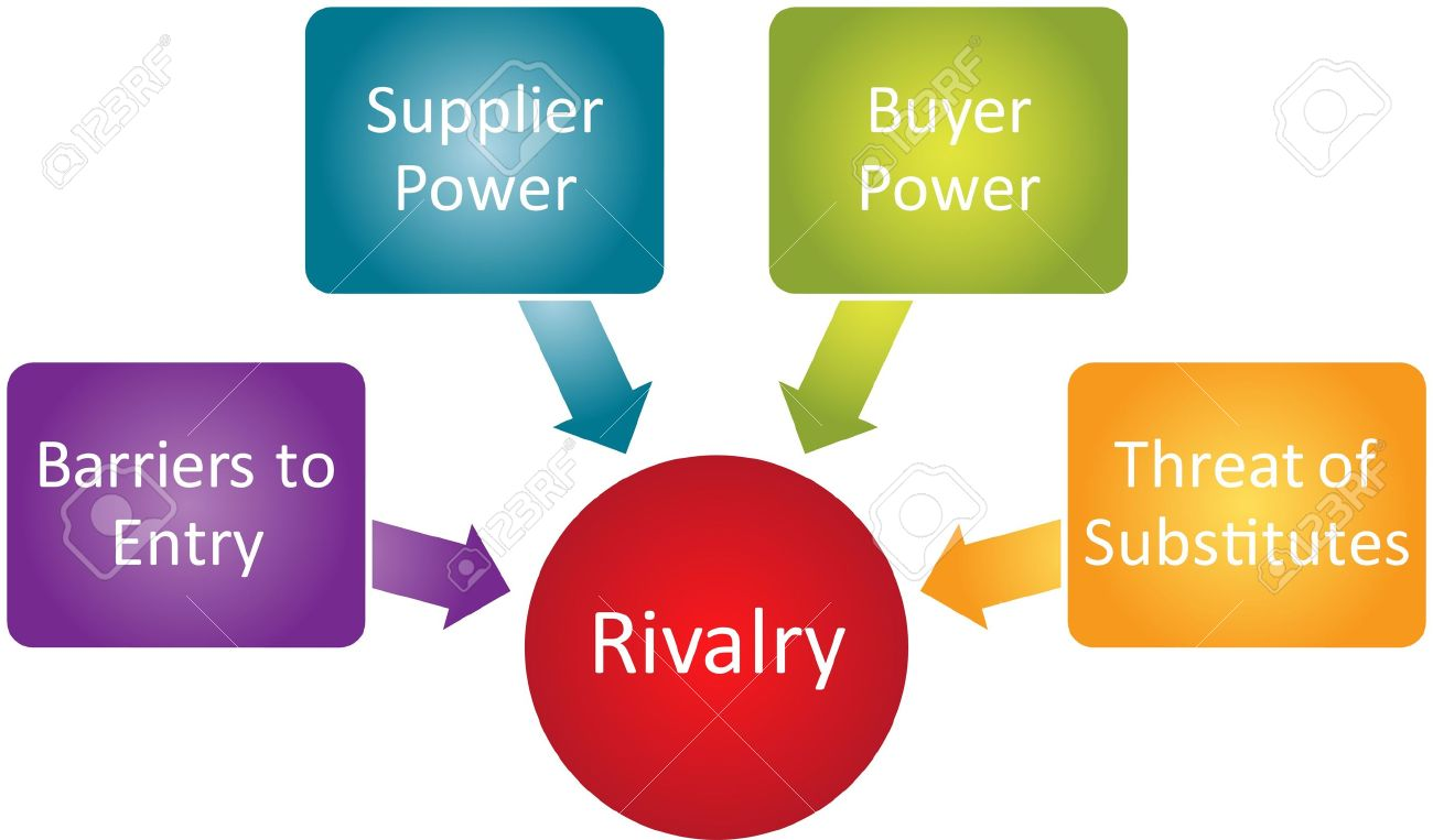 competitive rivalry porter five forces business diagram stock    stock photo   competitive rivalry porter five forces business diagram