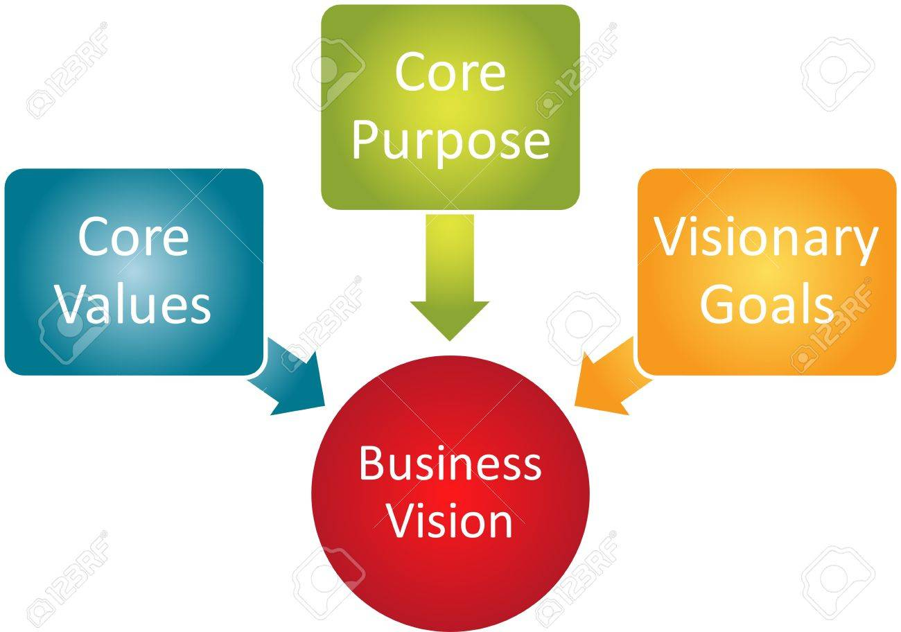 core vision business concept management business strategy diagram    stock photo   core vision business concept management business strategy diagram