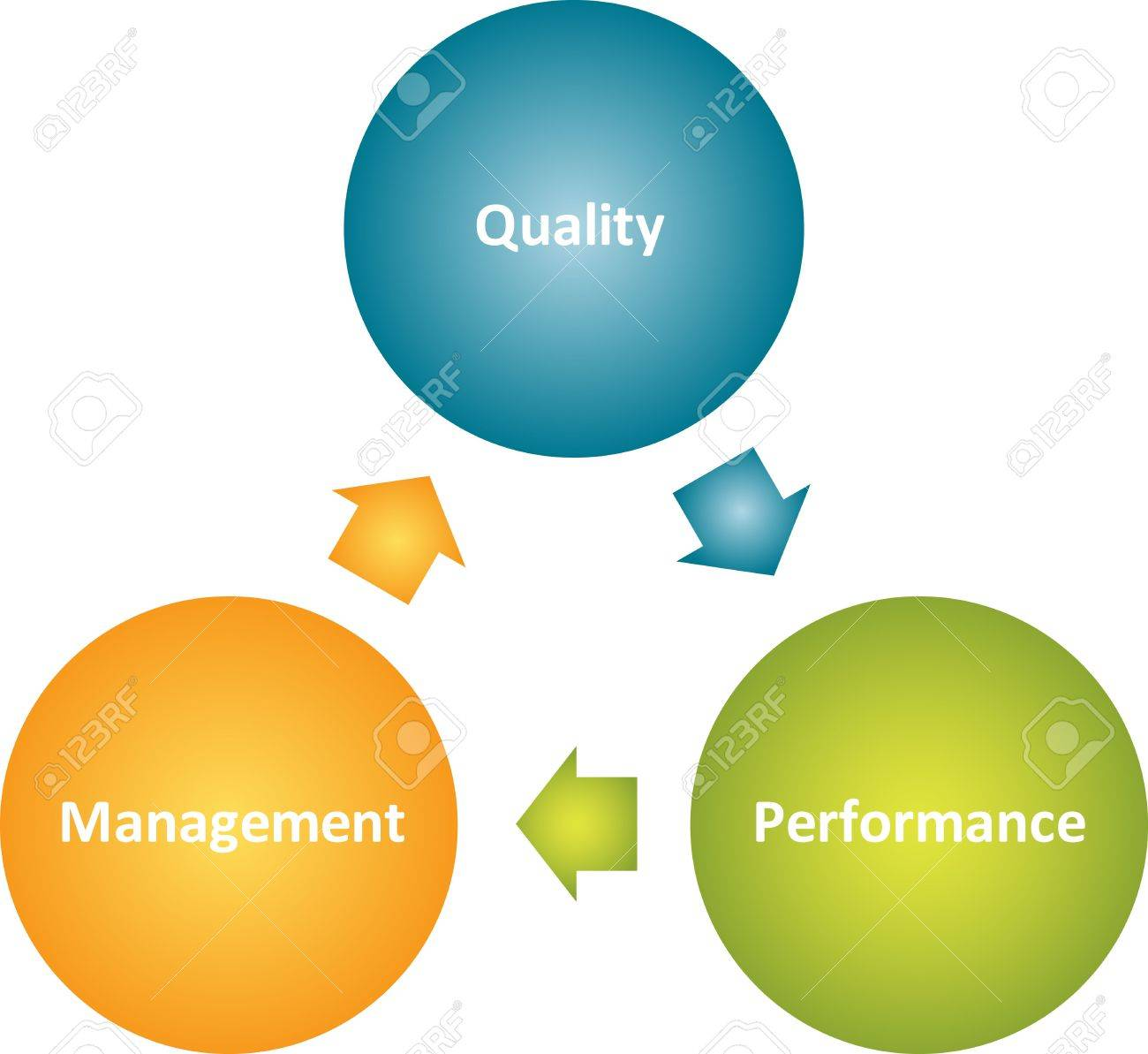 continuous improvement tool stock illustrations  cliparts and    continuous improvement tool  quality management improvement cycle business strategy concept diagram
