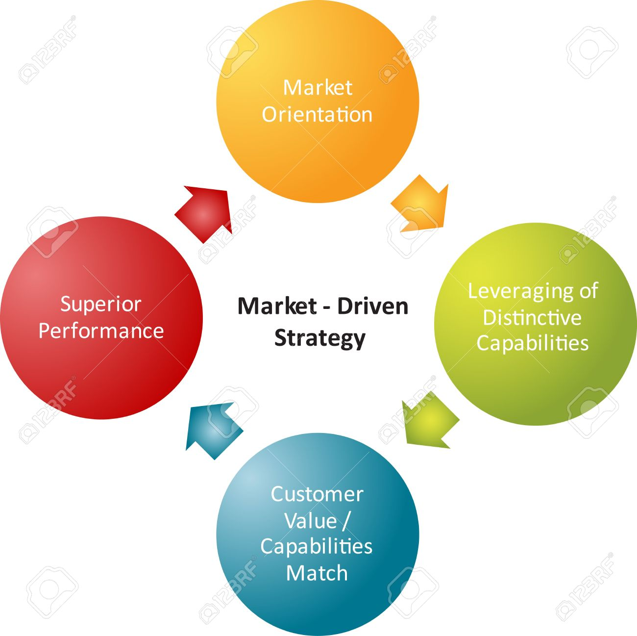 market driven strategy business strategy concept diagram stock    stock photo   market driven strategy business strategy concept diagram