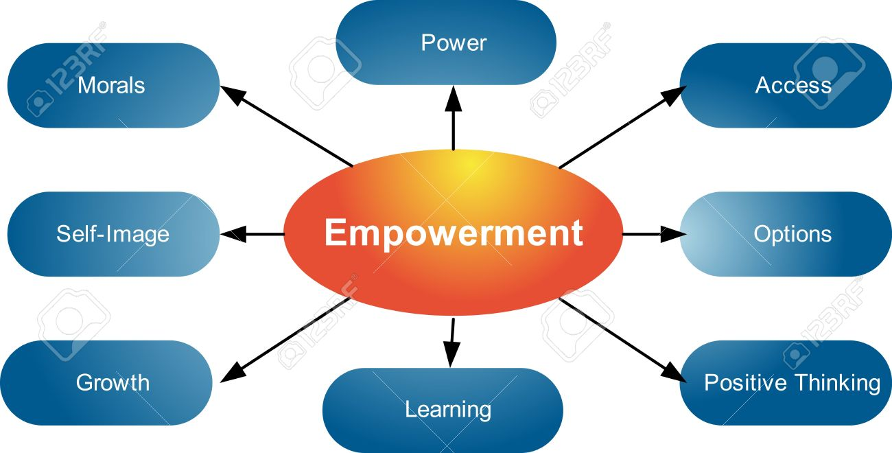 empowerment qualities management business strategy concept diagram empowerment qualities management business strategy concept diagram illustration stock illustration 6646409