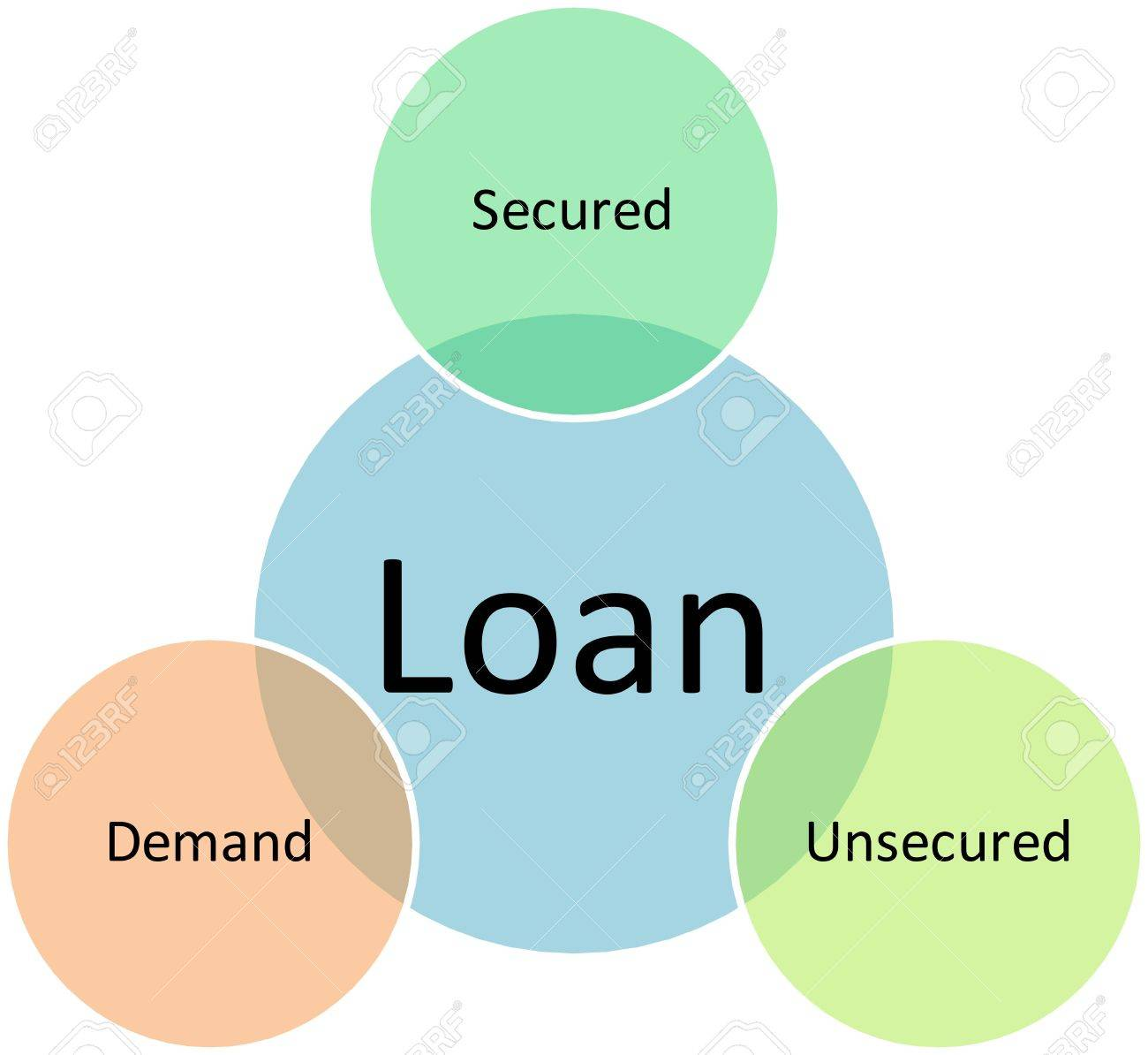 loan types management business strategy concept diagram illustration loan types management business strategy concept diagram illustration