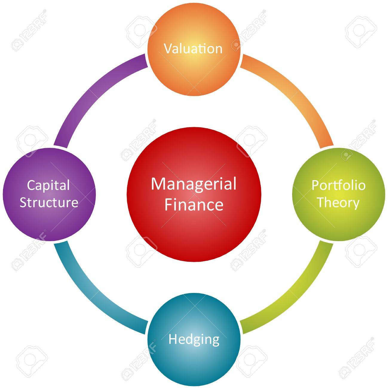 Managerial finance management business strategy concept diagram illustration Stock Photo - 6705378
