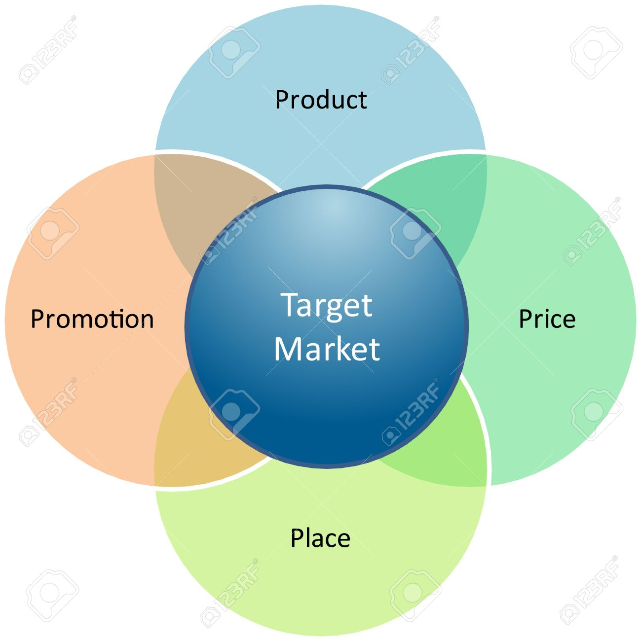 6705704 marketing mix business diagram management strategy concept chart illustration marketing mix business diagram management strategy concept chart