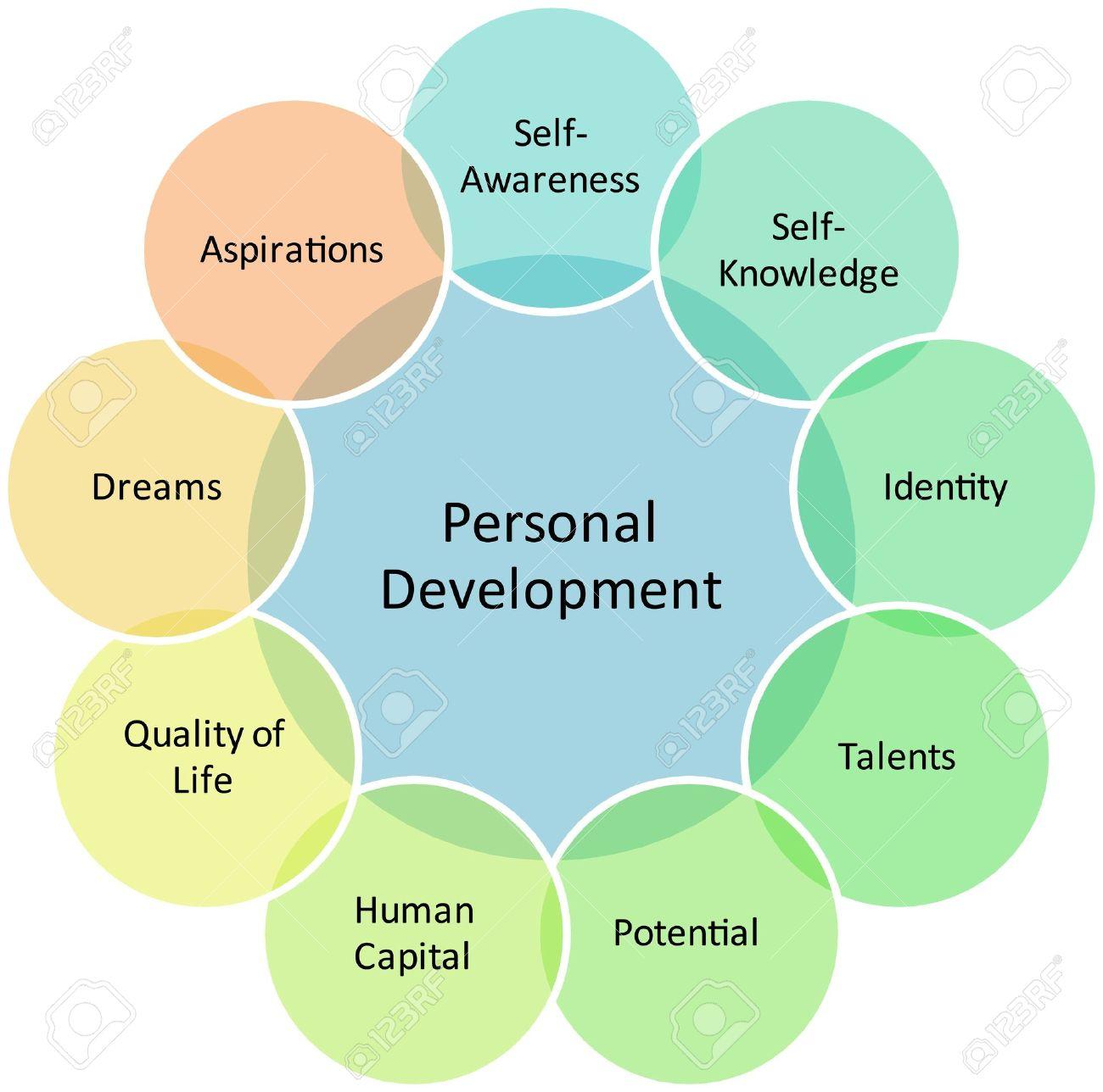 Estrategia Del Negocio De Administración De Desarrollo Personal ...