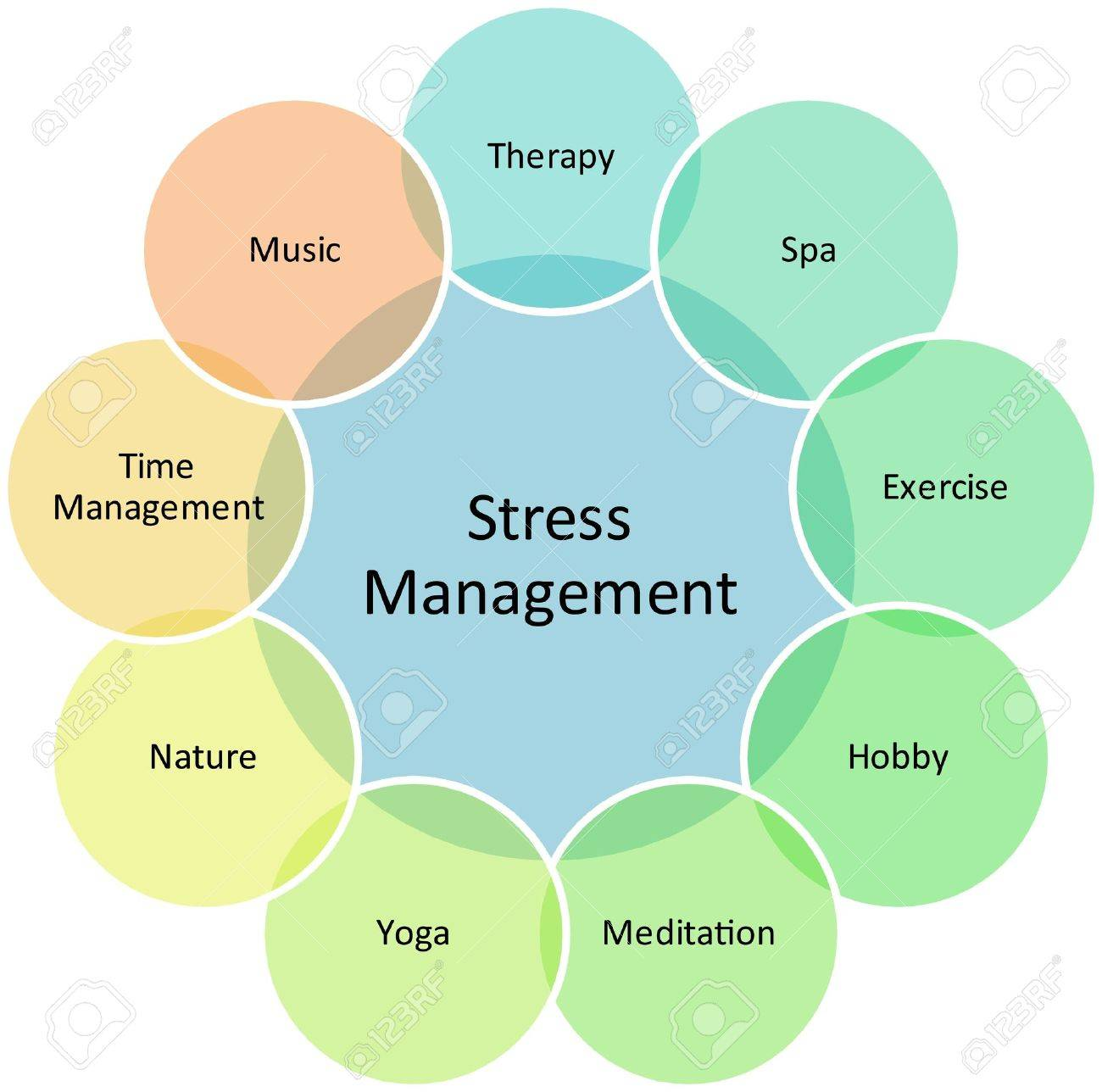 Stress Management business strategy concept diagram illustration Stock Illustration - 6705626