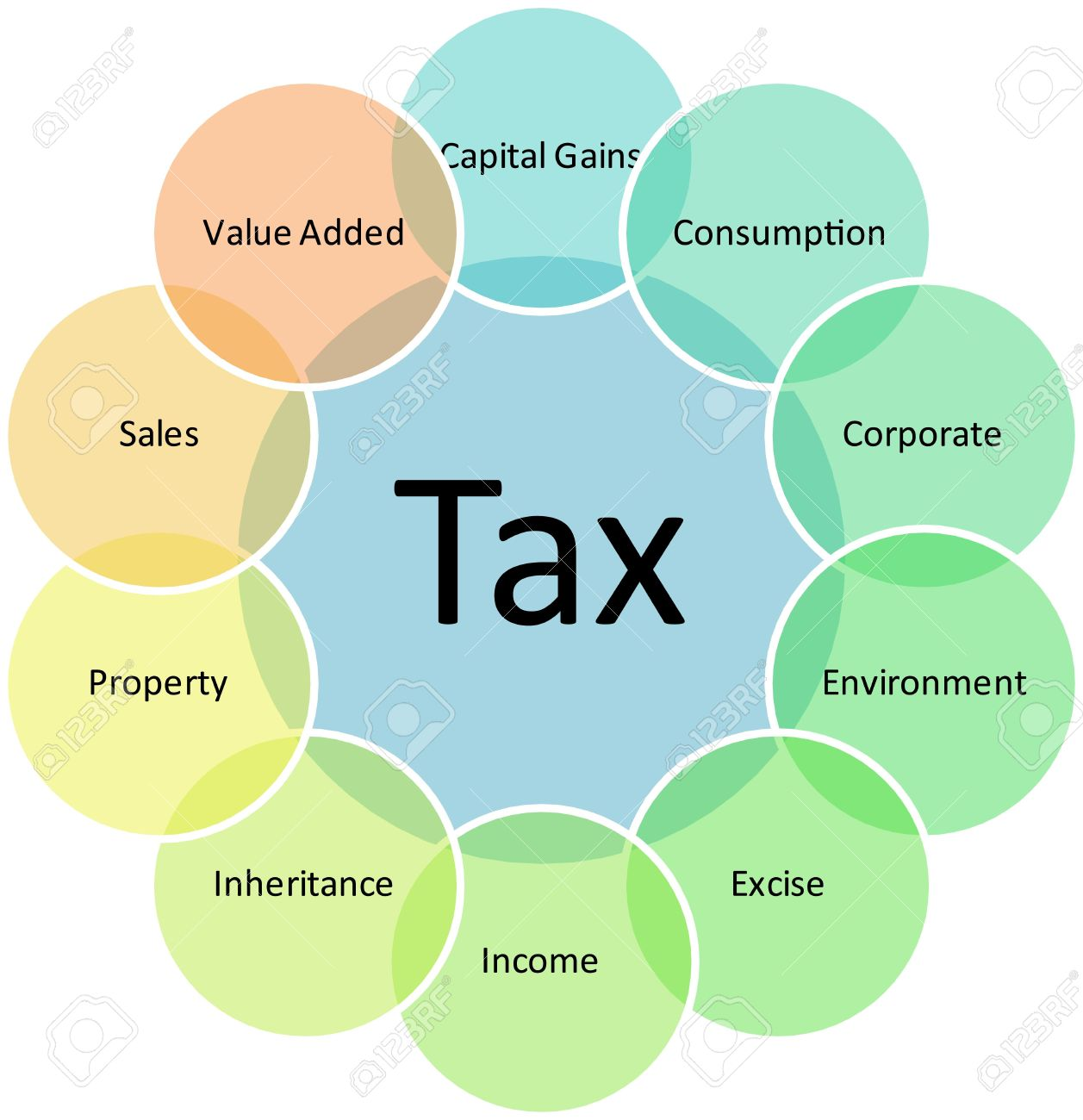 tax types management business strategy concept diagram illustration tax types management business strategy concept diagram illustration