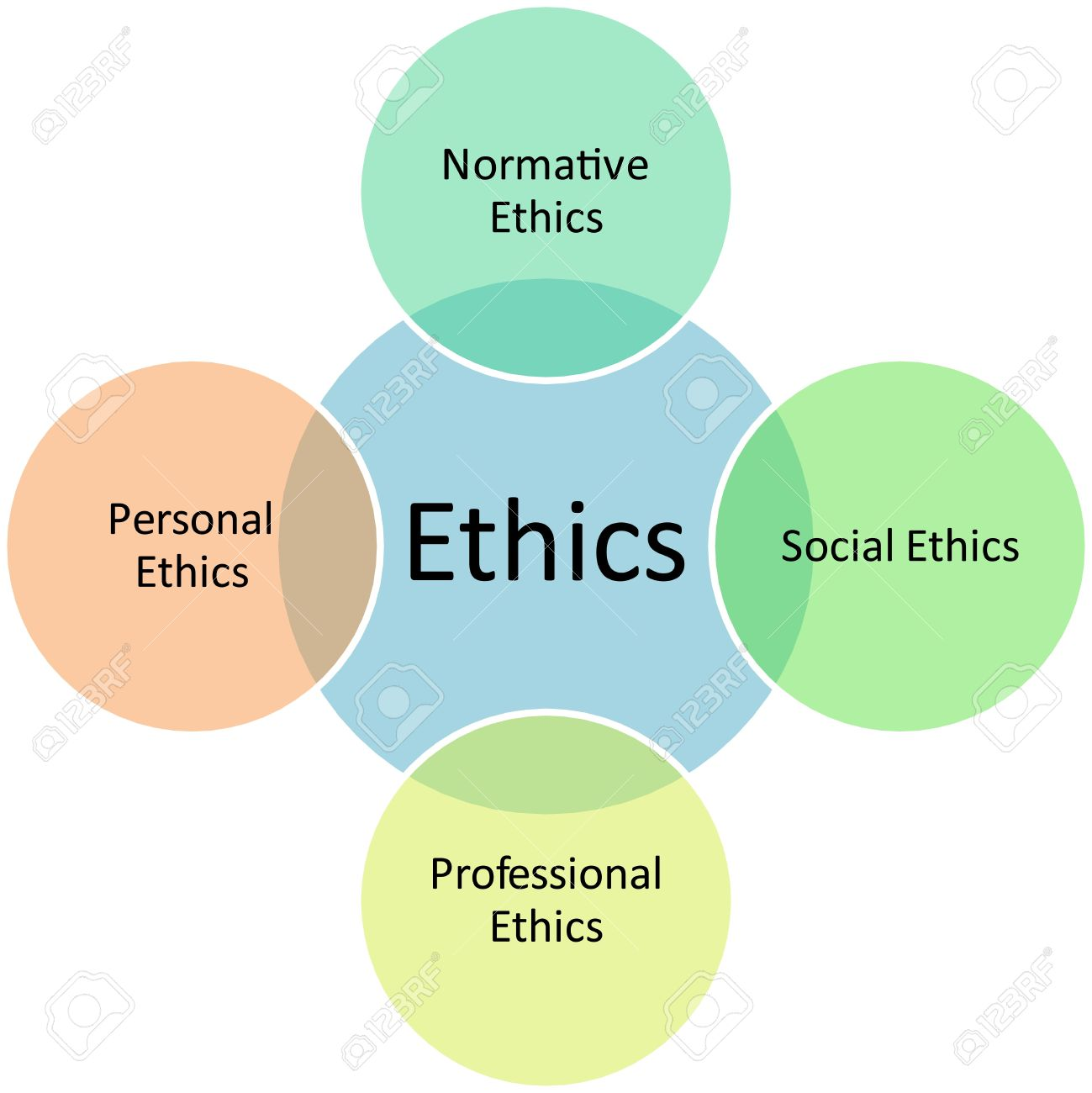 Image result for Purpose of Business Ethics diagram