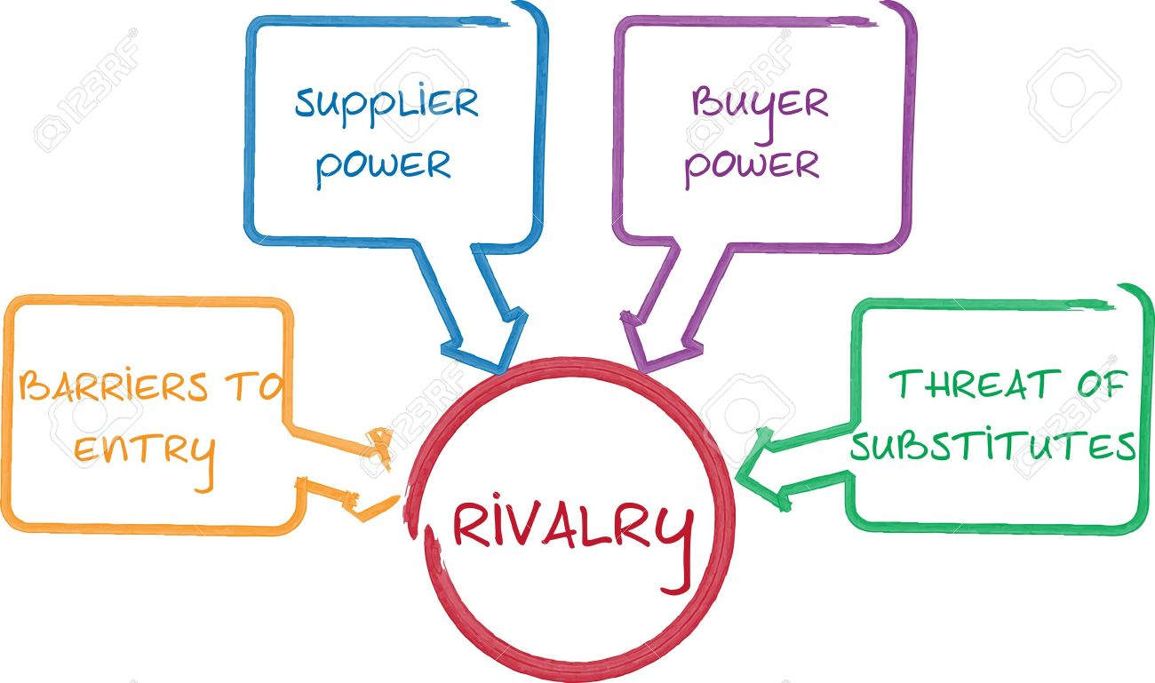 Competitive Rivalry Porter Five Forces Business Whiteboard Diagram ...
