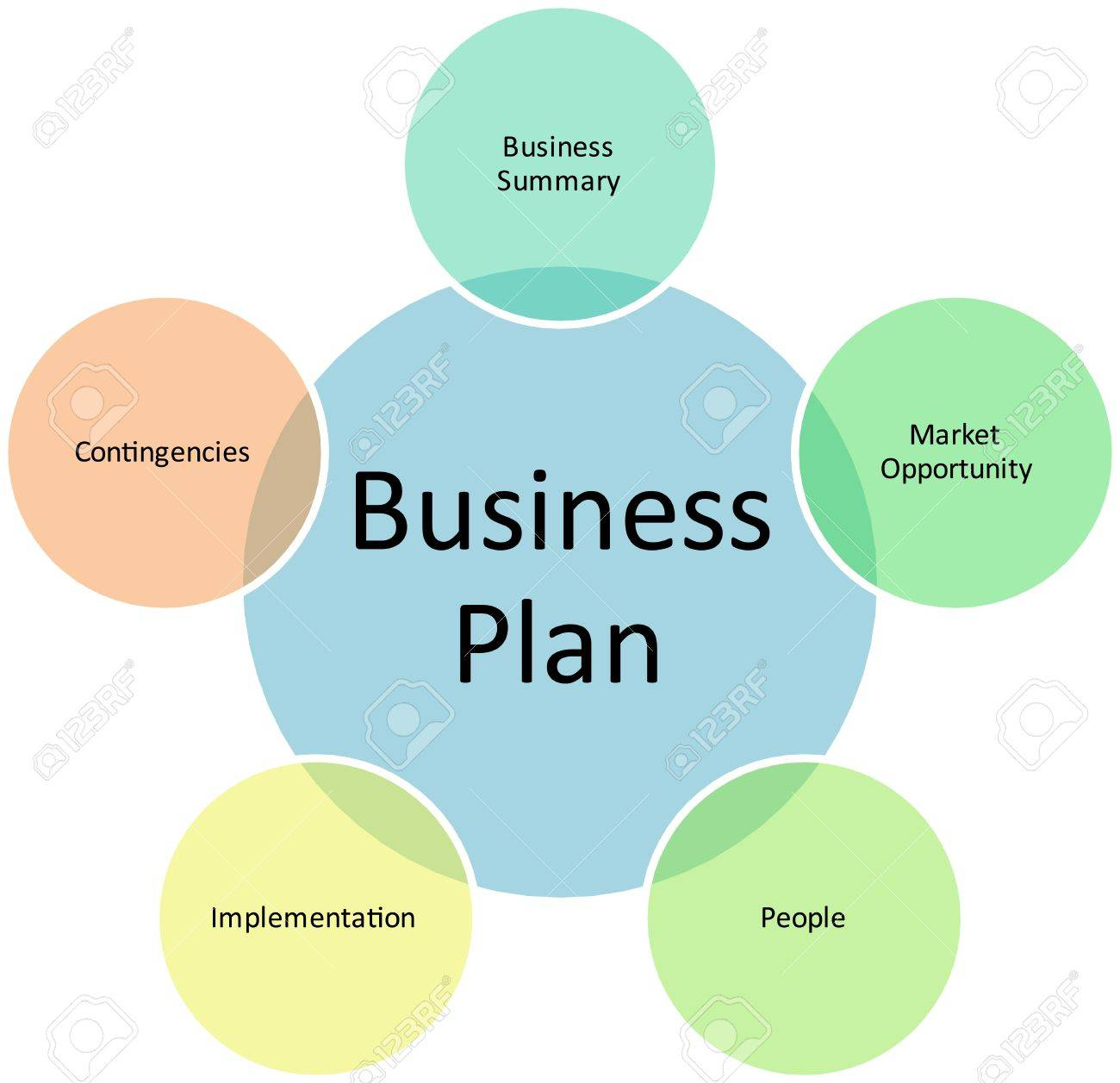 Strategy in business plan